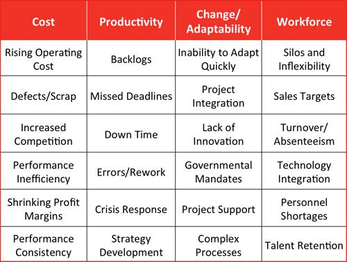 Performance Optimization Chart_3