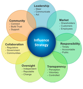 influence-strategy1